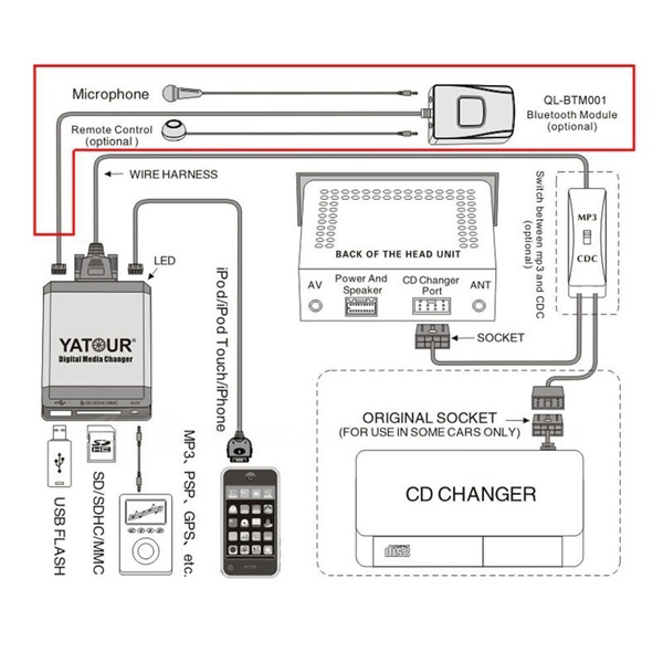 QL YTM40 06 yatour m07 cd digital music changer usb sd aux ipod iphone mp3 for pioneer deh-p80mp wiring harness at gsmx.co